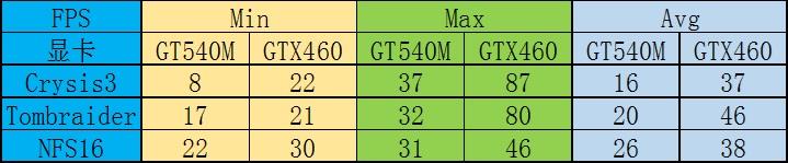 华硕A53升级i7-2820QM+GTX460(外接显卡)+散热改造
