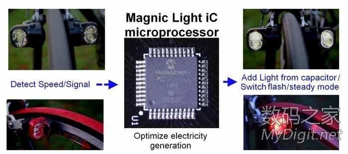 Magnic Light 非接触式发电的自行车灯