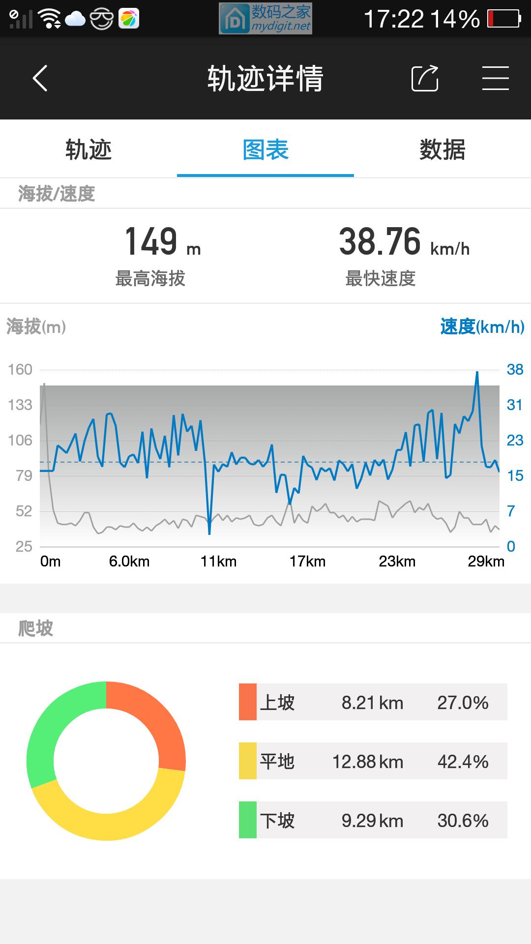 周末骑行30公里(山地电动车)