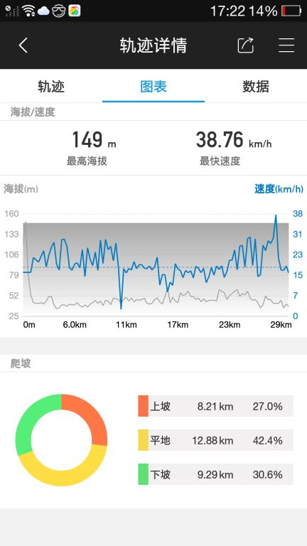 周末帝都30公里骑行