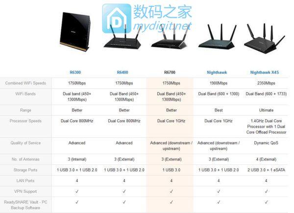 NETGEAR网件R6700就是R7000,相差无几的配置
