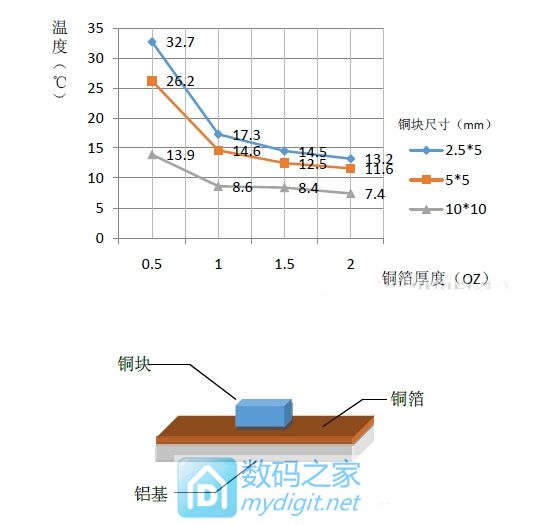 转帖:铝基板覆铜厚度对导热影响
