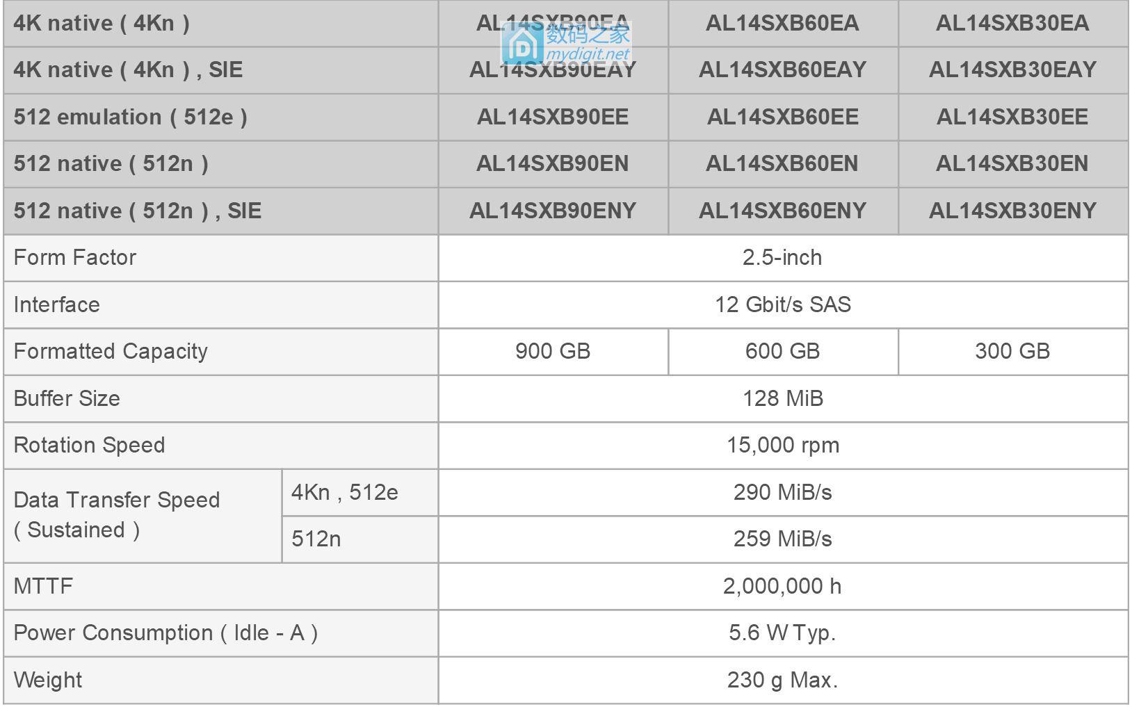 不再造垃圾了?东芝AL14SX企业级硬盘发布,体积速度抢眼