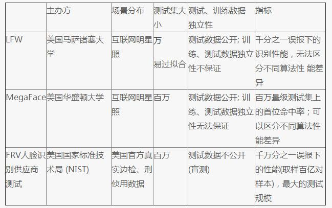 全球最权威人脸识别测试 刚被中国团队夺了第一