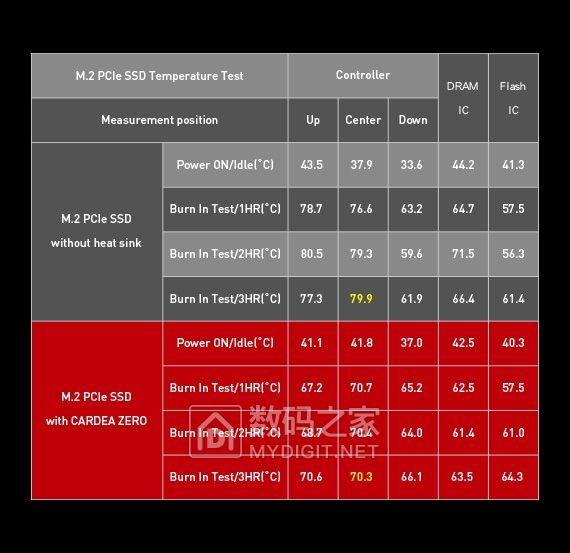 铜烯协力酷爽到底 十铨发布 T-FORCE CARDEA ZERO 高端固态硬盘
