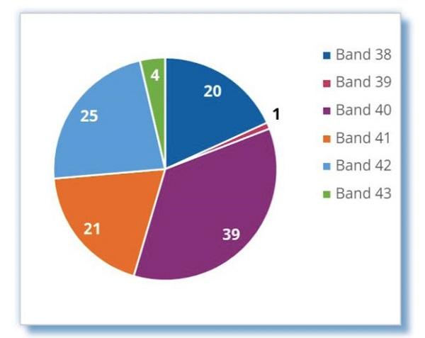 全球TD-LTE网络达百个,TDD频段中Band 40使用最多