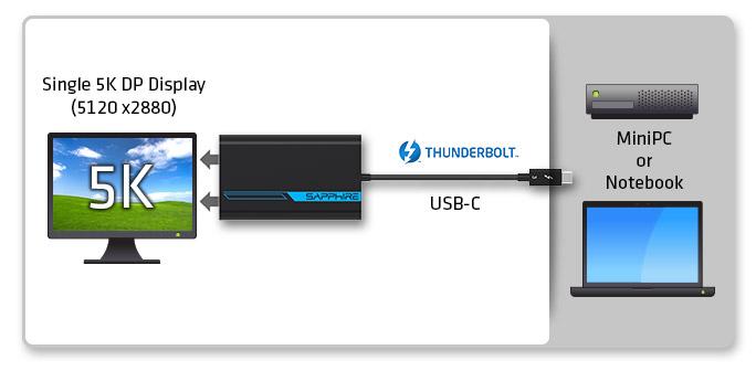 拥抱未来生活更惬意 蓝宝石发布全系列雷电3 & USB-C信号转接器
