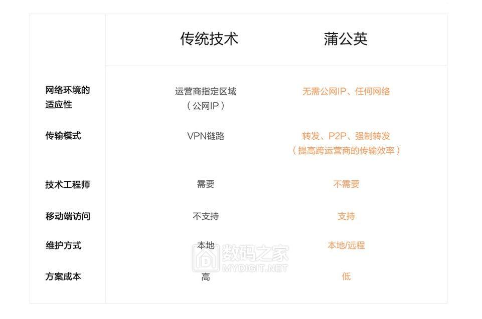 远程办公好帮手~蒲公英X1旁路组网盒子免费试用评测活动(中奖名单公布)