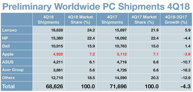 Gartner:苹果Mac出货量下滑 但市场份额涨了